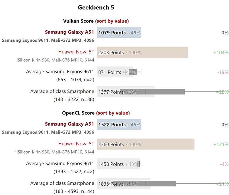 Hiệu suất - Samsung Galaxy A51