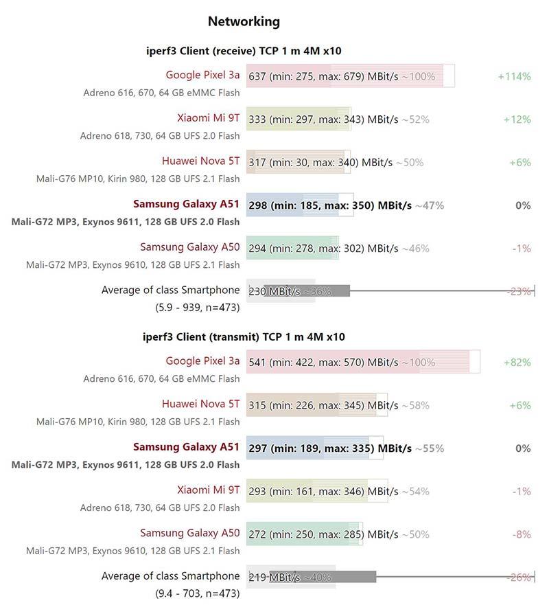 Kết quả thử nghiệm tốc độ Wifi Samsung Galaxy A51
