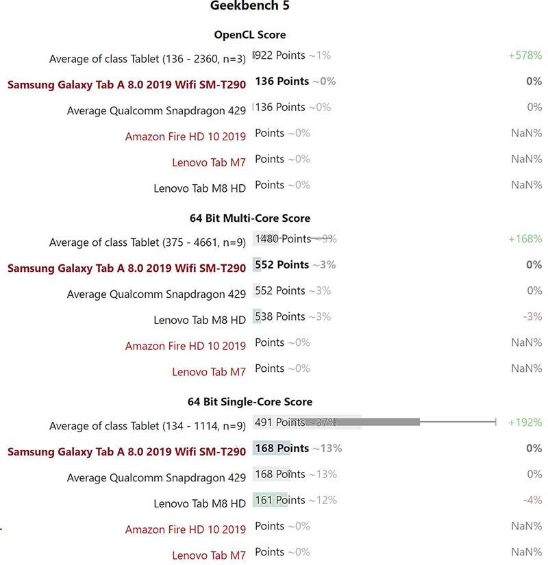 Kết quả thử nghiệm hiệu năng Samsung Galaxy Tab A8.0 (2019)