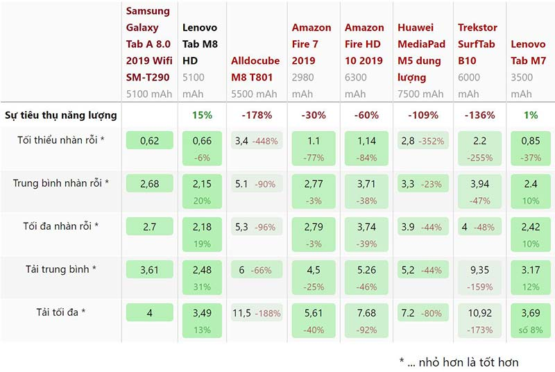 Mức tiêu thụ năng lượng Samsung Galaxy Tab A8.0 (2019)