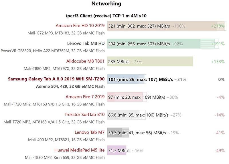 Kết quả thử nghiệm tốc độ Wifi Samsung Galaxy Tab A8.0 (2019)