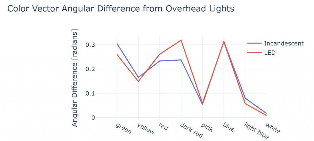 Đèn LED là gì ? Cùng tìm hiểu đèn LED có hại cho mắt không