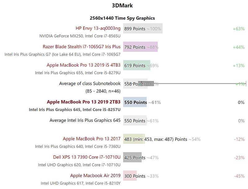 Hiệu suất GPU - Iris Plus 645