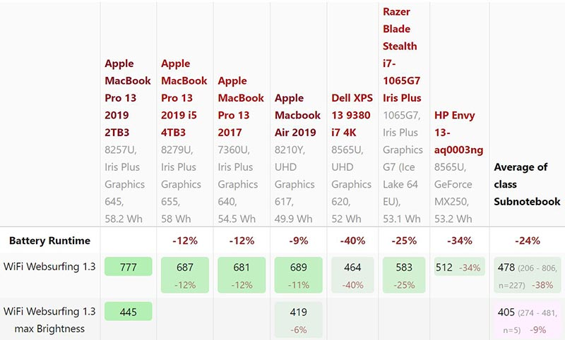 Quản lý năng lượng MacBook Pro 13 2019