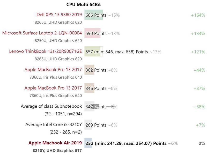 Đánh giá Macbook Air 2019 với màn hình True Tone