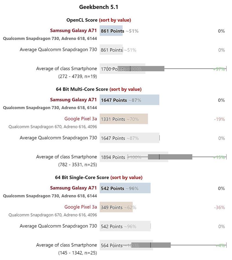 Hiệu năng Samsung Galaxy A71