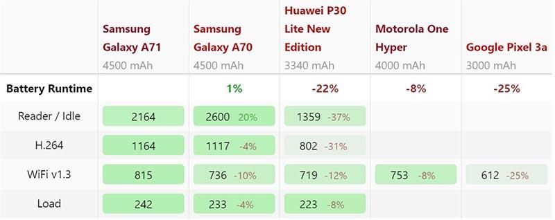 Quản lý năng lượng Samsung Galaxy A71