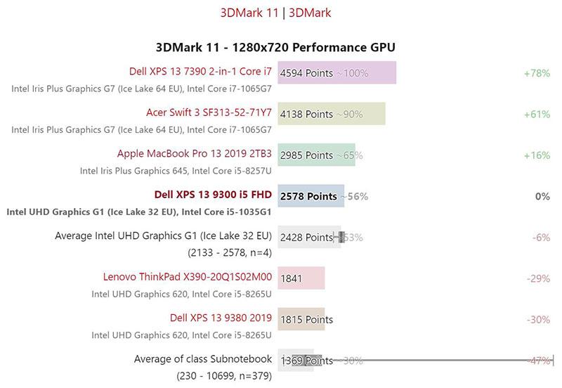 Đánh giá GPU XPS 13 9300